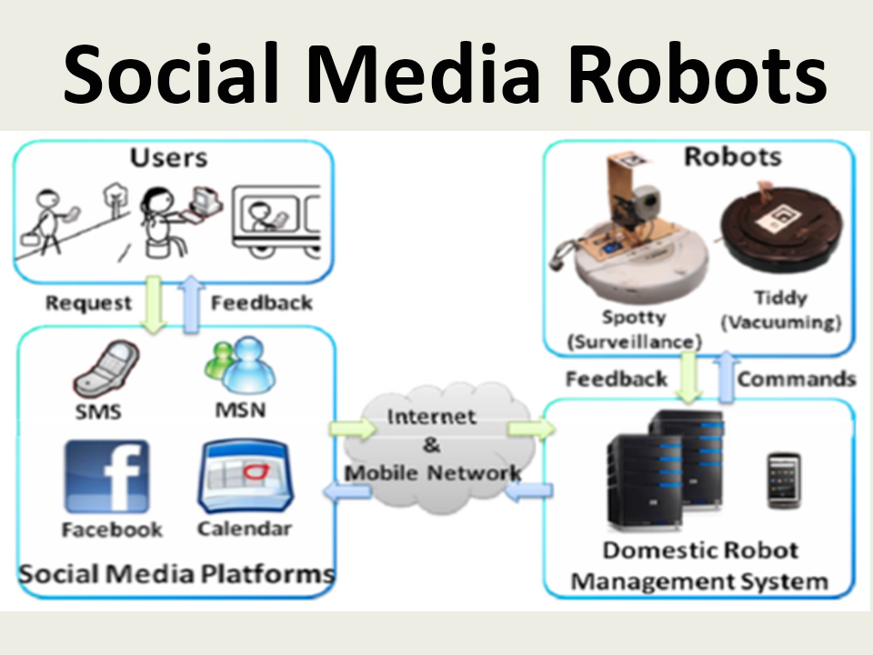 Robots in my Contact List: Using Social Media Platforms for Human-Robot Interaction in Domestic Environment