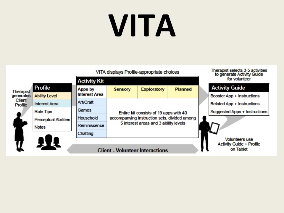 VITA: Towards Supporting Volunteer Interactions with Long-Term Care Residents with Dementia