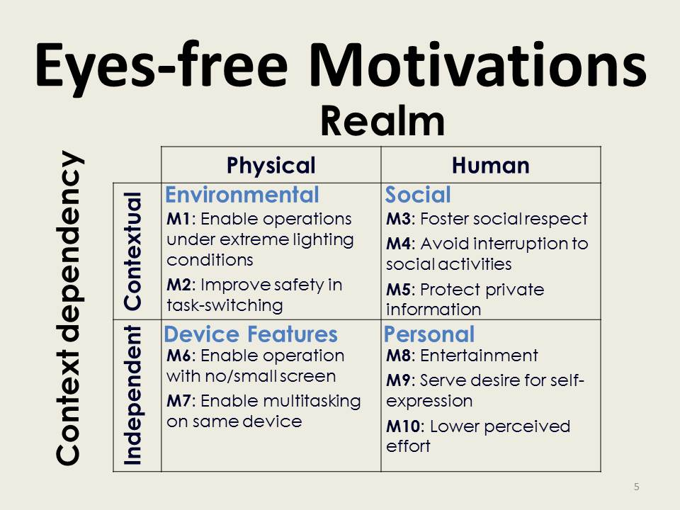 Exploring User Motivations for Eyes-free Interaction on Mobile Devices