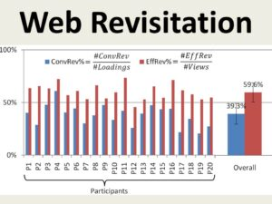 Measuring Web Page Revisitation in Tabbed Browsing
