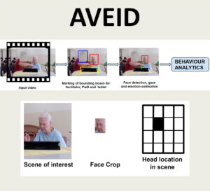 AVEID: Automatic Video System for Measuring Engagement In Dementia